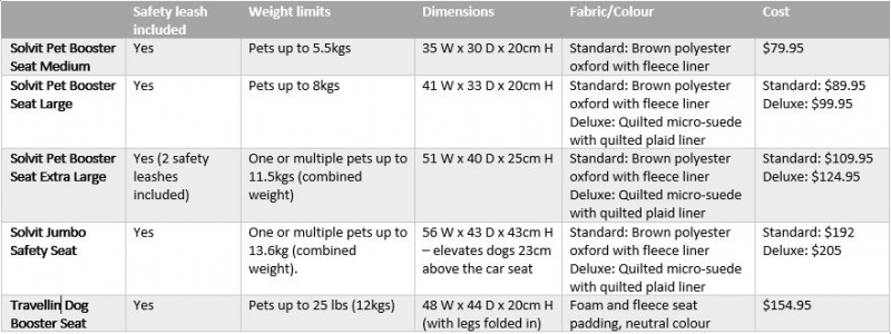 Dog_Car_Booster_Seats_compared