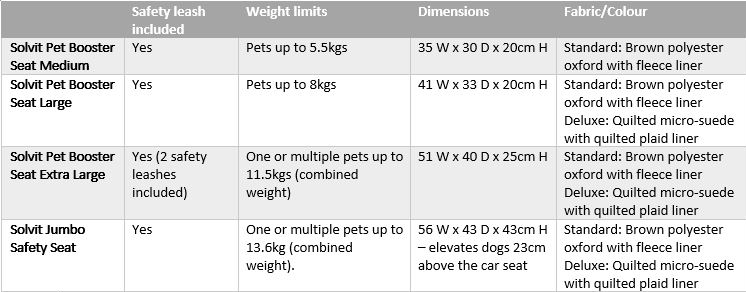 Dog Car Booster Seats Comparison Table