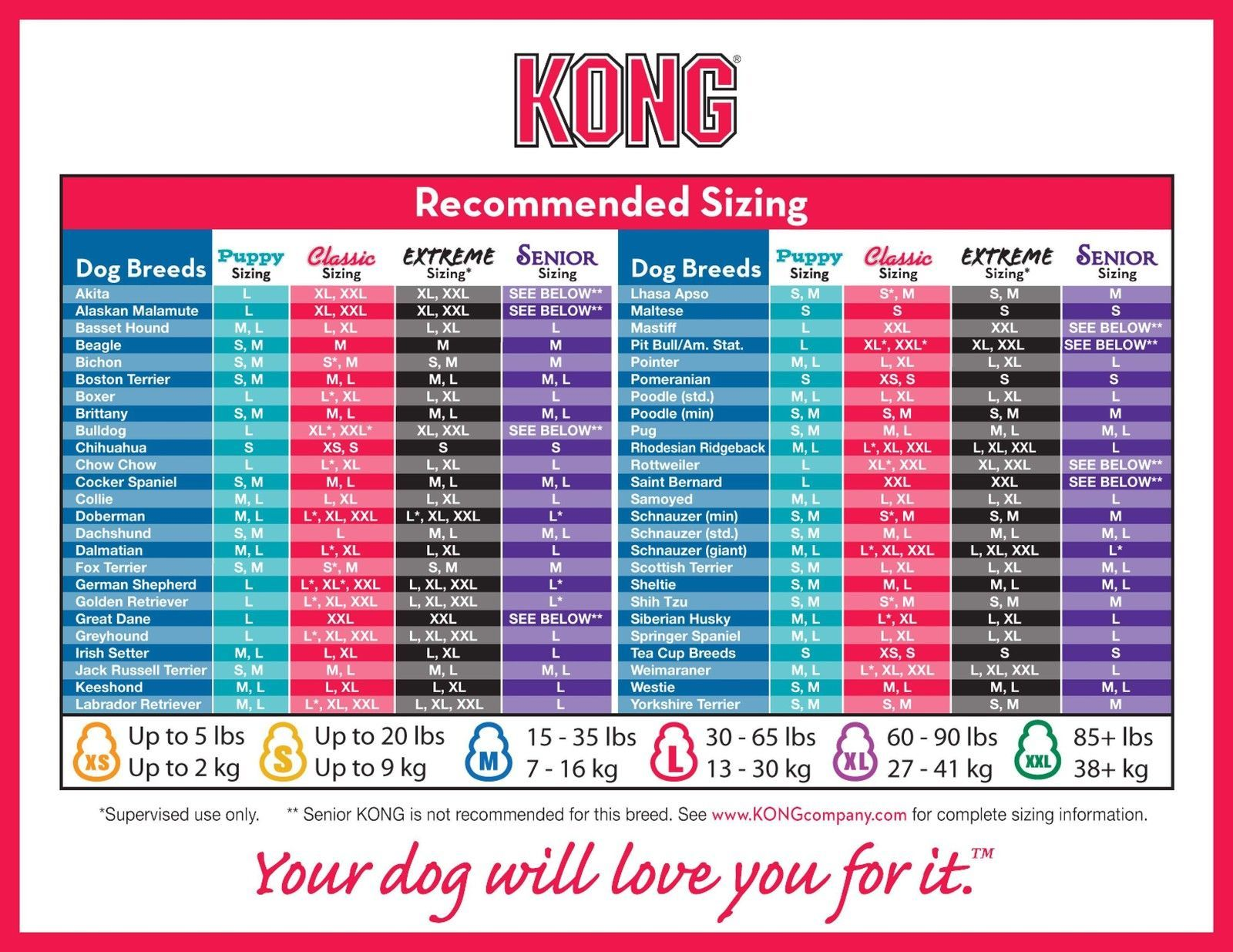 Kong recommended sizing